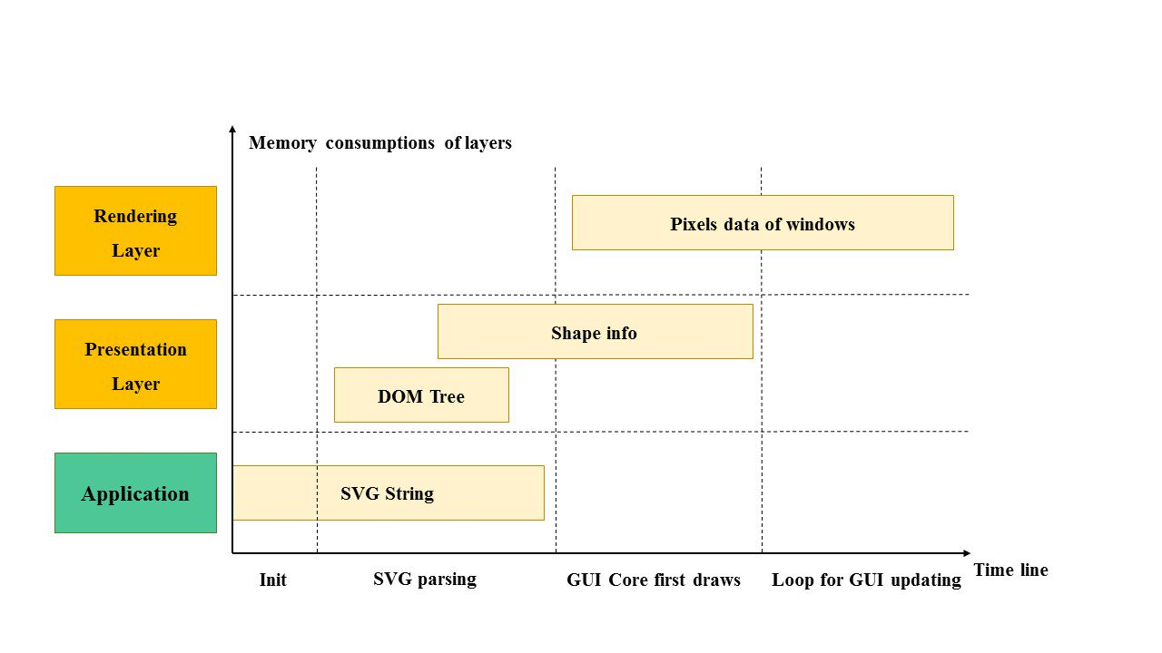 Memory consumptions of layers diagram